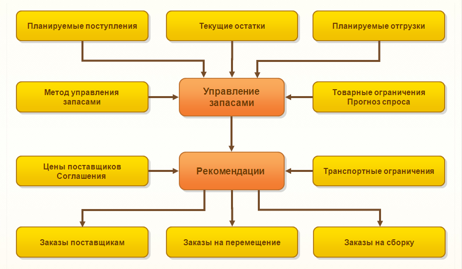 Схема управления запасами.